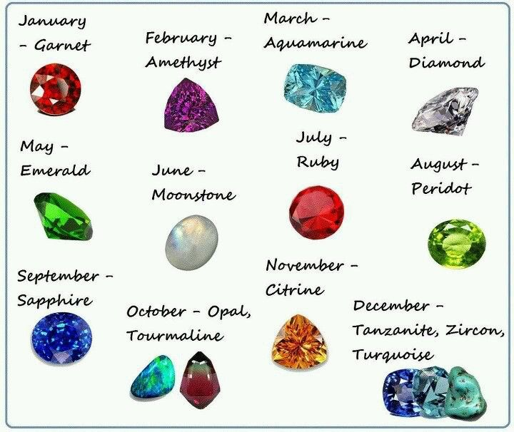 https://divinityworld.com/wp-content/uploads/2020/01/Birthstones-by-Month.jpg